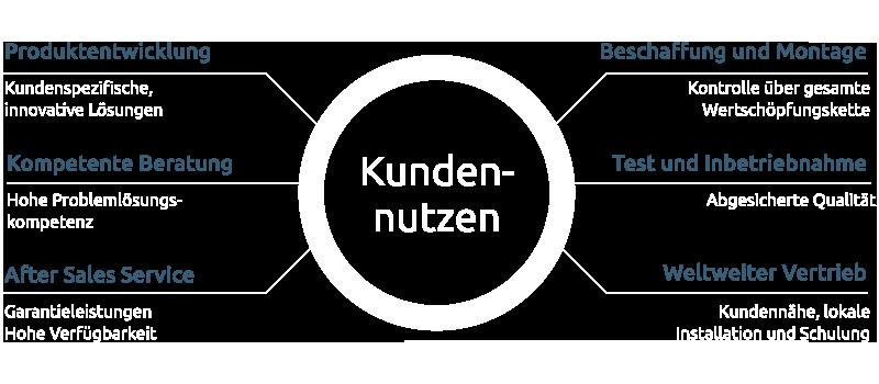 Grafik_Kundennutzen