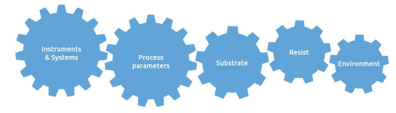 Grafik_Prozessparameter_en